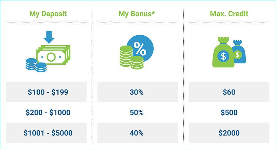 No deposit forex bonus 2018